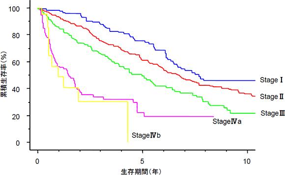 ステージ2の肺がんの5年生存率