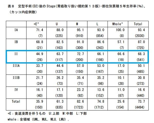 ステージ2の胃がんの部位別の5年生存率