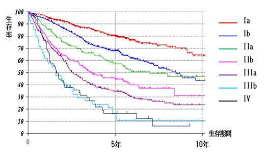 小細胞肺がんのステージ別の5年生存率