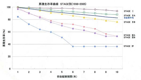 乳がんが転移した時の生存率・死亡率
